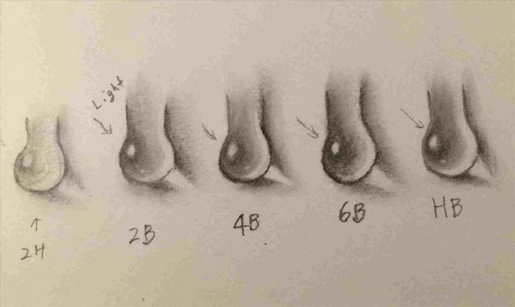 Inspiring Drawing Pencil Hardness Free Drawing Pencil Hardness Scale | Drawing Work Image
